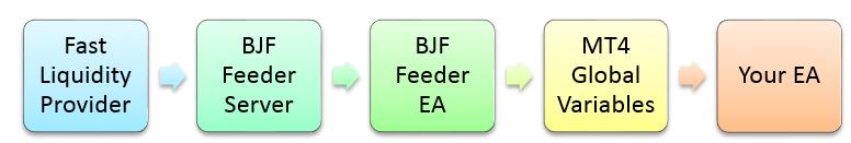 fast feeder