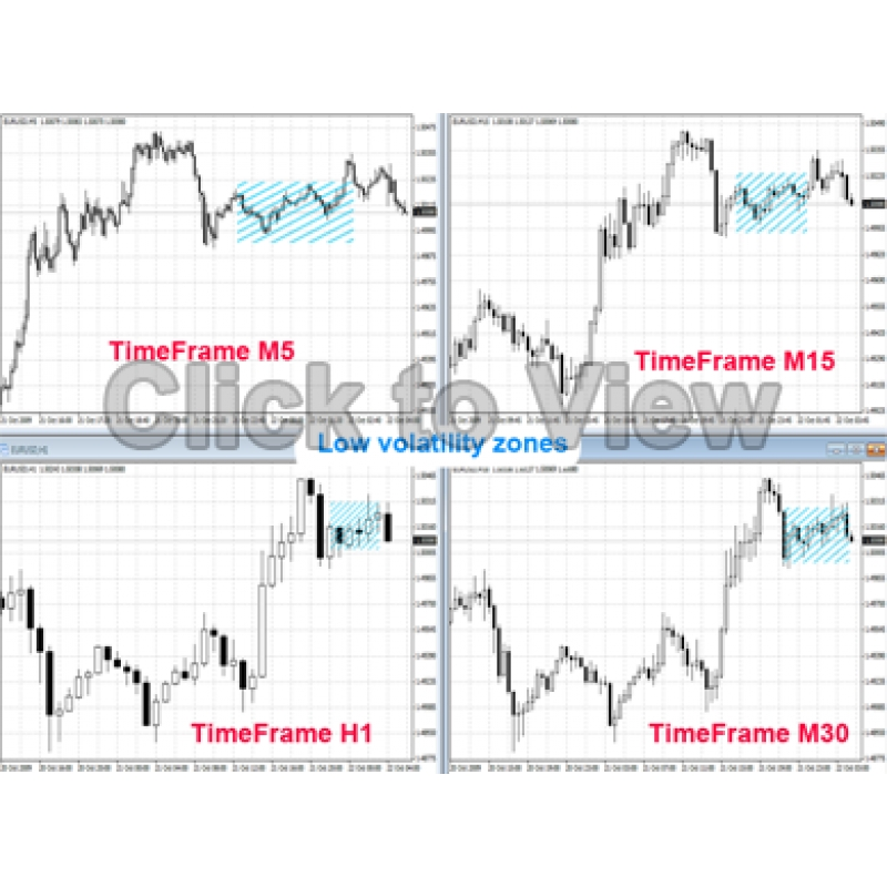 Forex Price Action Strategy - Nial Fuller