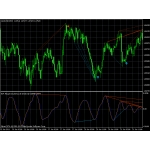 John Ehlers AdaptiveCyberCycle Divergence Indicator