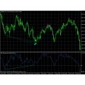 Momentum Divergence Indicator