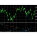 OBV Divergence Indicator