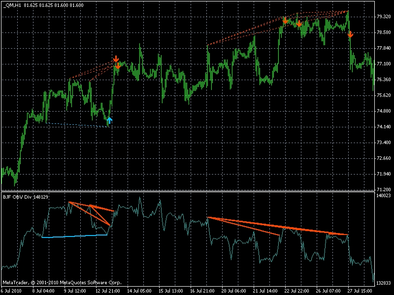 Obv indicator forex factory