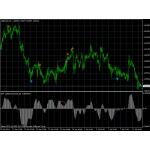 OsMA Divergence Indicator