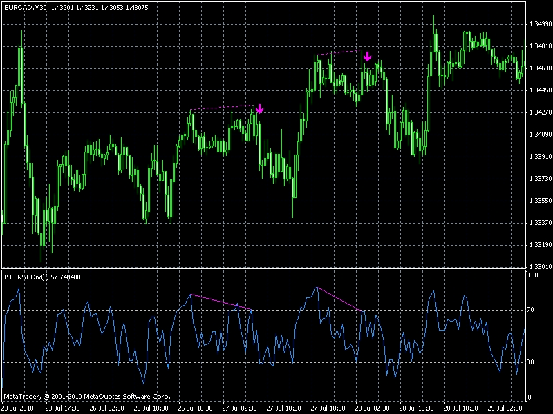 Divergence forex indicator
