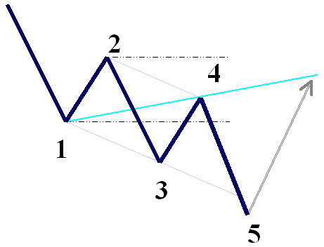 wolfe wave bullish