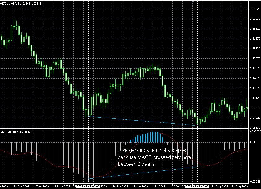 forex divergence chart peak 1