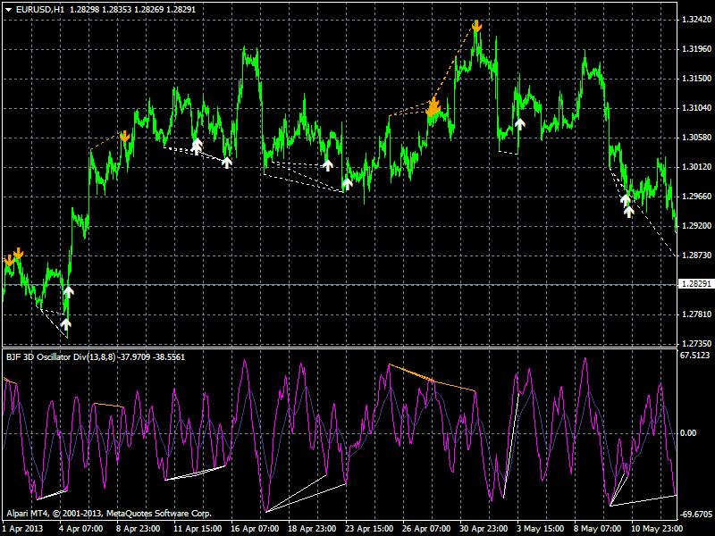 3do divergence indicator