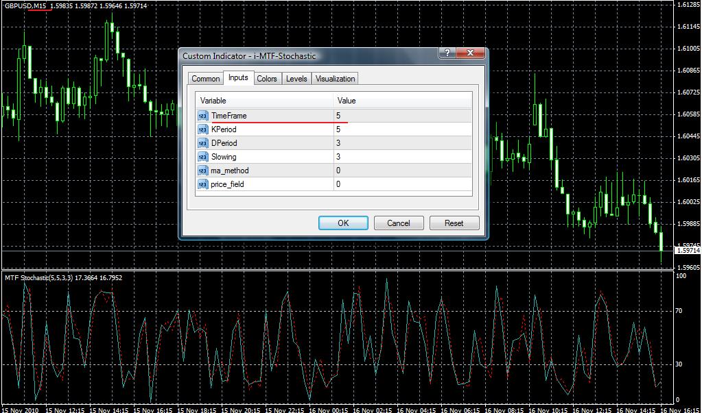 free MT4 indicator stochastickmtf