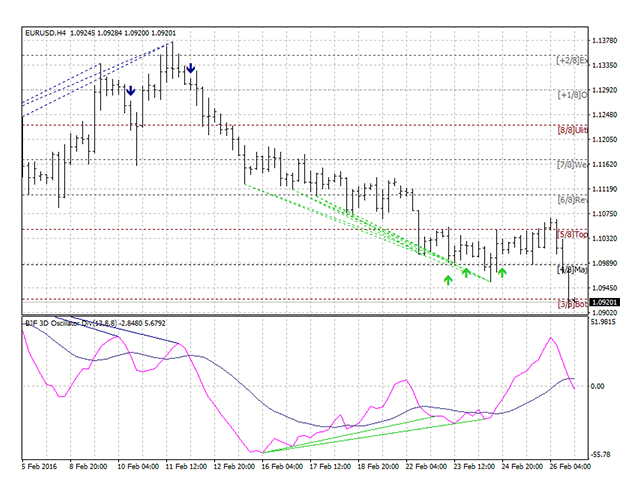 divergence indicator