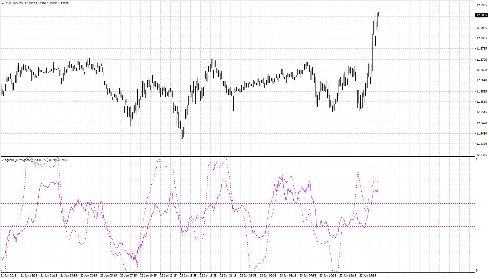 Laguerre Indicator Gamma 0.7
