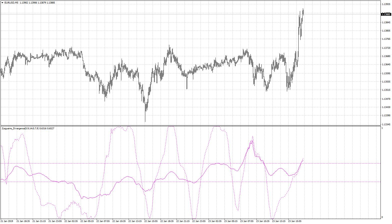 Leguerre Indicator Gamma 0.9