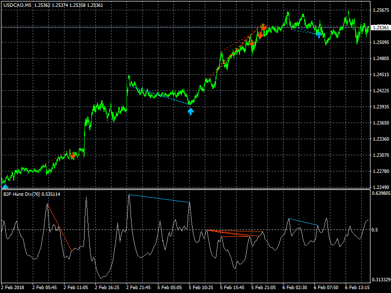 All About Forex Trading - Hurst Divergence Indicator