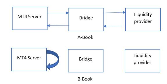 a- book b-book