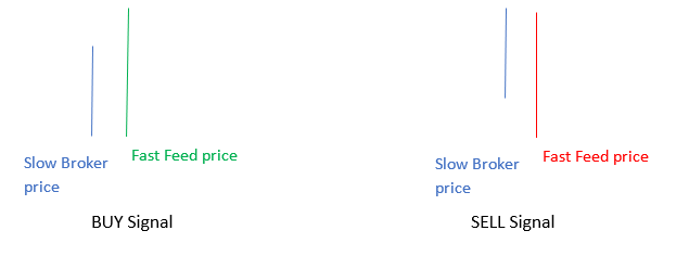 latency arbitrage buy sell signals