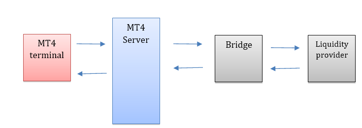 mt4 bridge