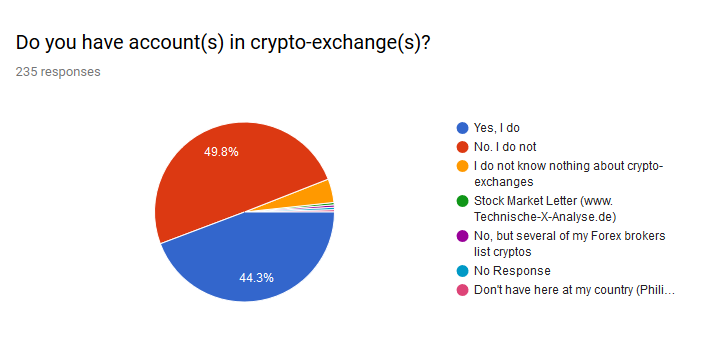 cryptocurrencies question 2