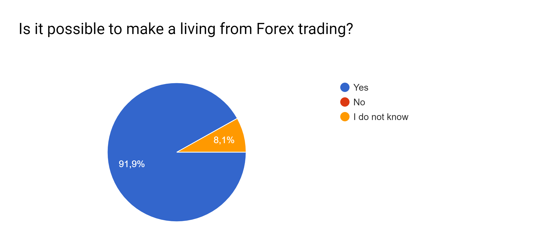 Is it possible to make a living from Forex trading?
