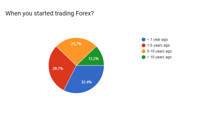 When you started trading Forex?