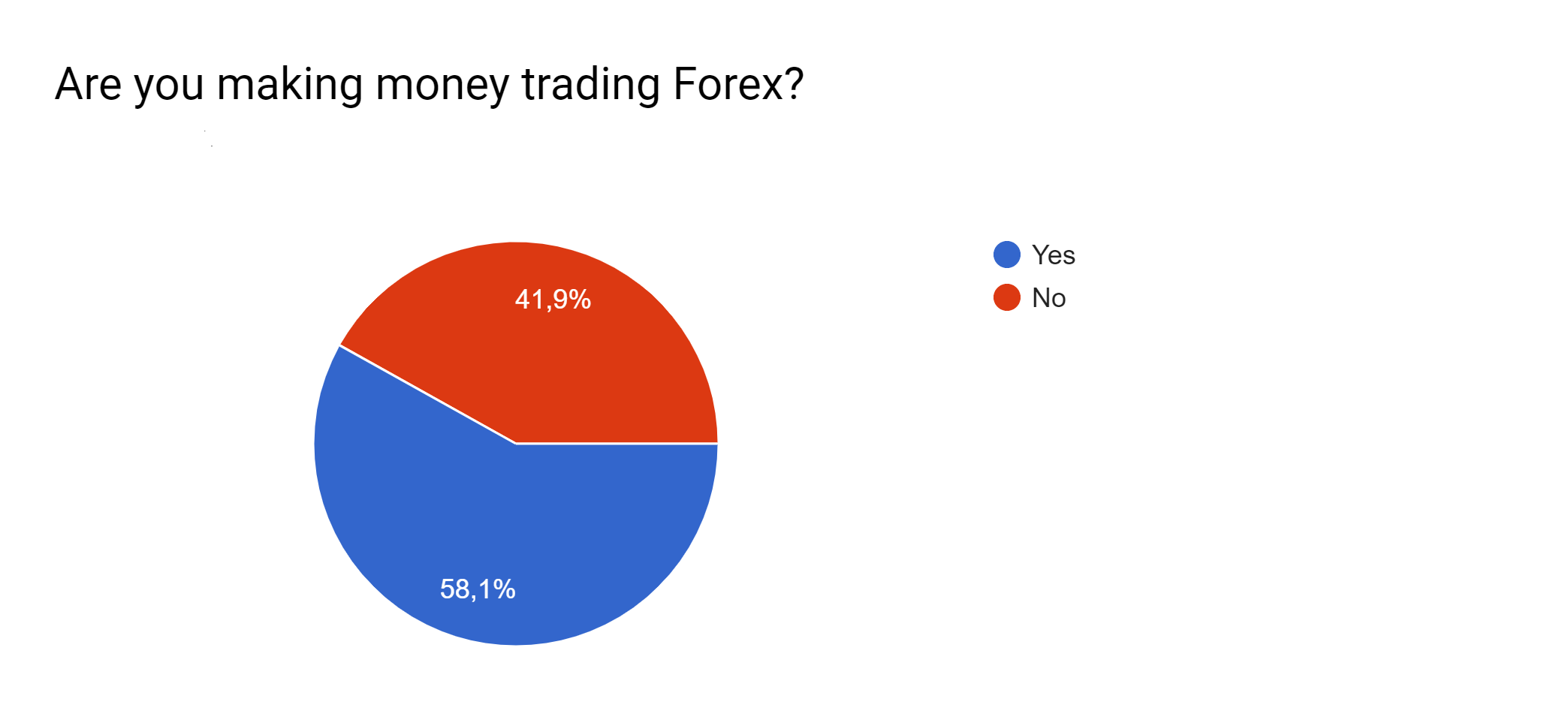 Are you making money trading Forex?