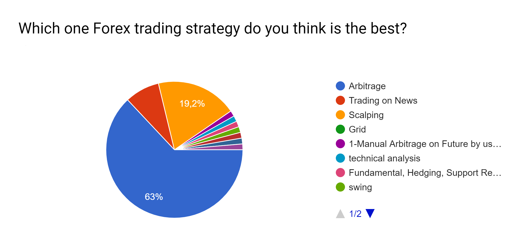 Which one Forex trading strategy do you think is the best?