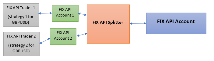 fix api splitter another solution