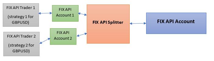 fix api splitter another solution
