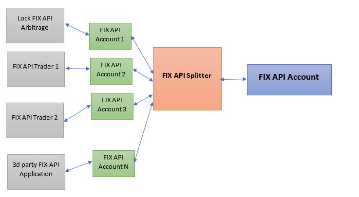 fix api splitter- why do you ned it