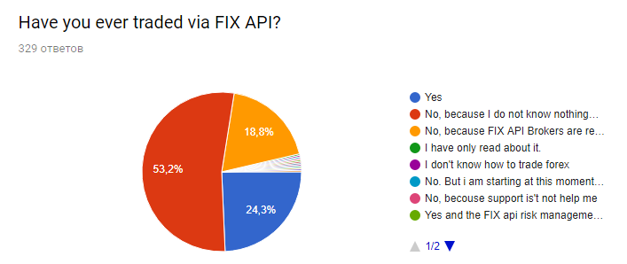 questions about fix api trading