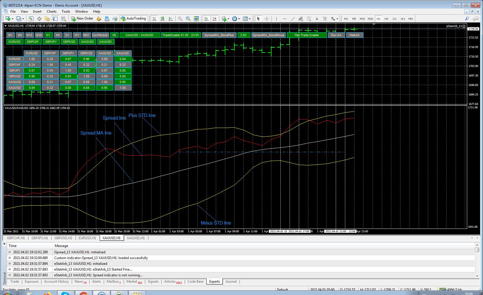 Spread indicator for statistical arbitrage