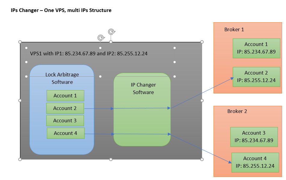 ips changer on 1 vps with 2 IPs