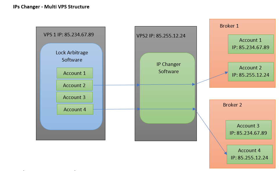 ip changer 2 vps solution