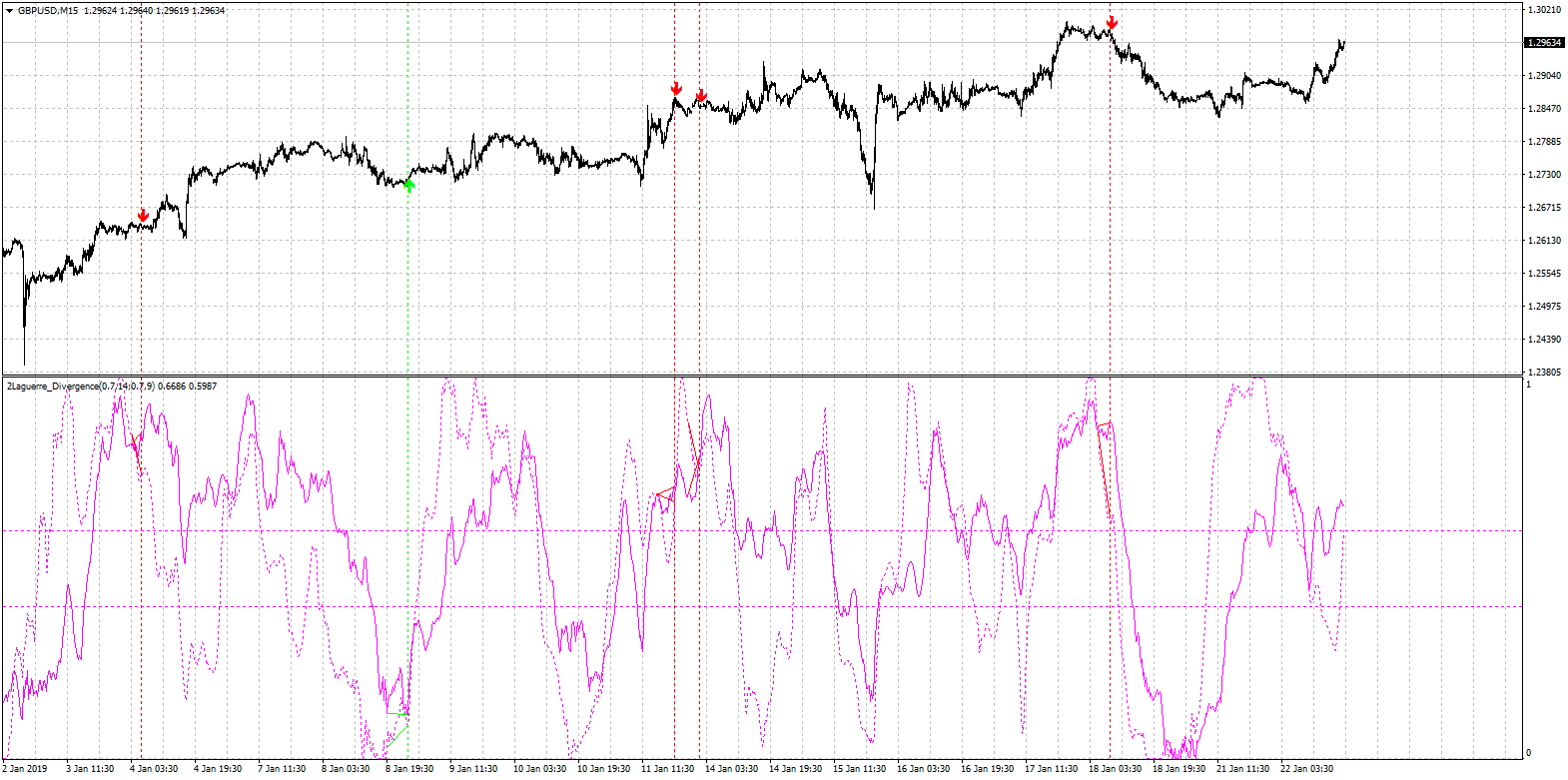 2 laguerre divergence indicator