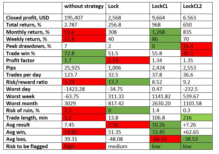 latency arbitrage build in strategies comparison table