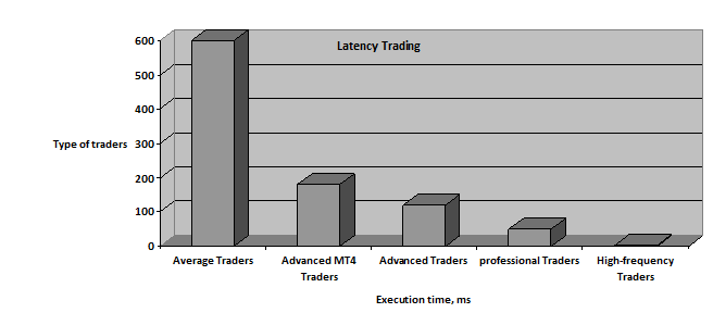 forex latency