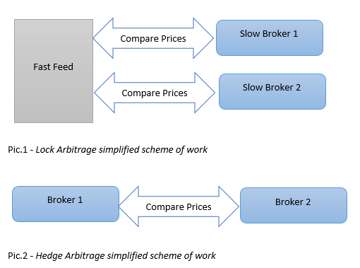 hedge and locking arbitrage software