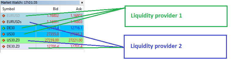 lock arbitrage different liquidities