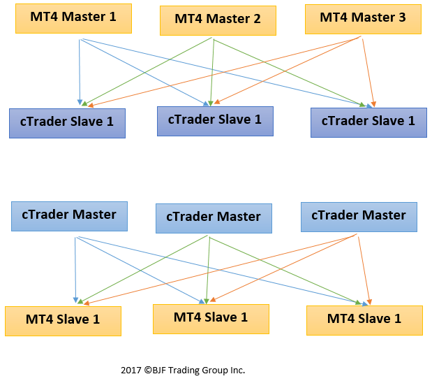 ctrader mt4 copier possible architecture