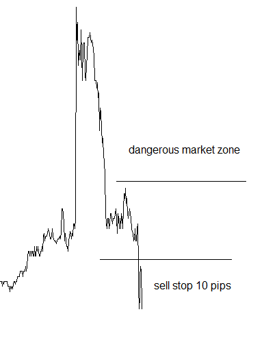 nfp dangerous market zone