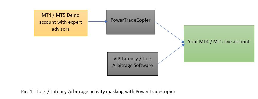 powertradecopier masking arbitrage trading
