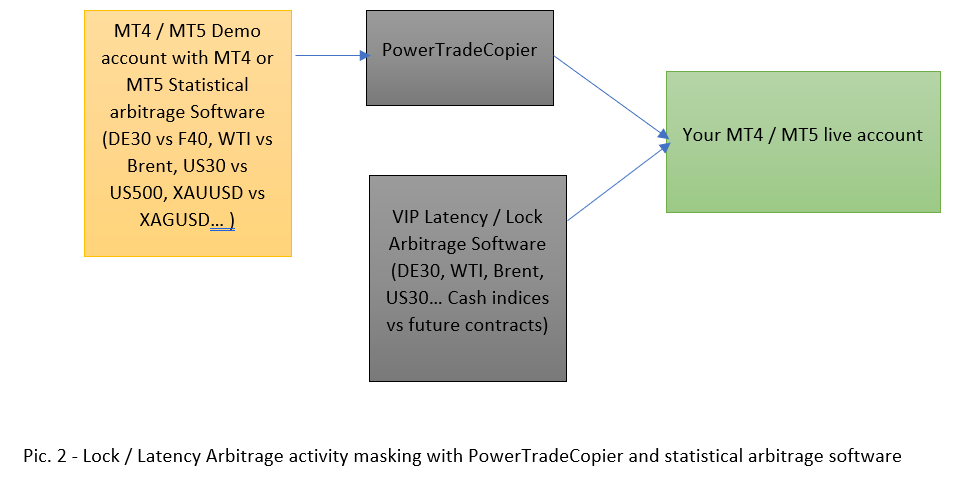 statistical arbitrage for masking latency