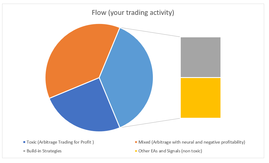 toxic flow percent for arbitrage trading