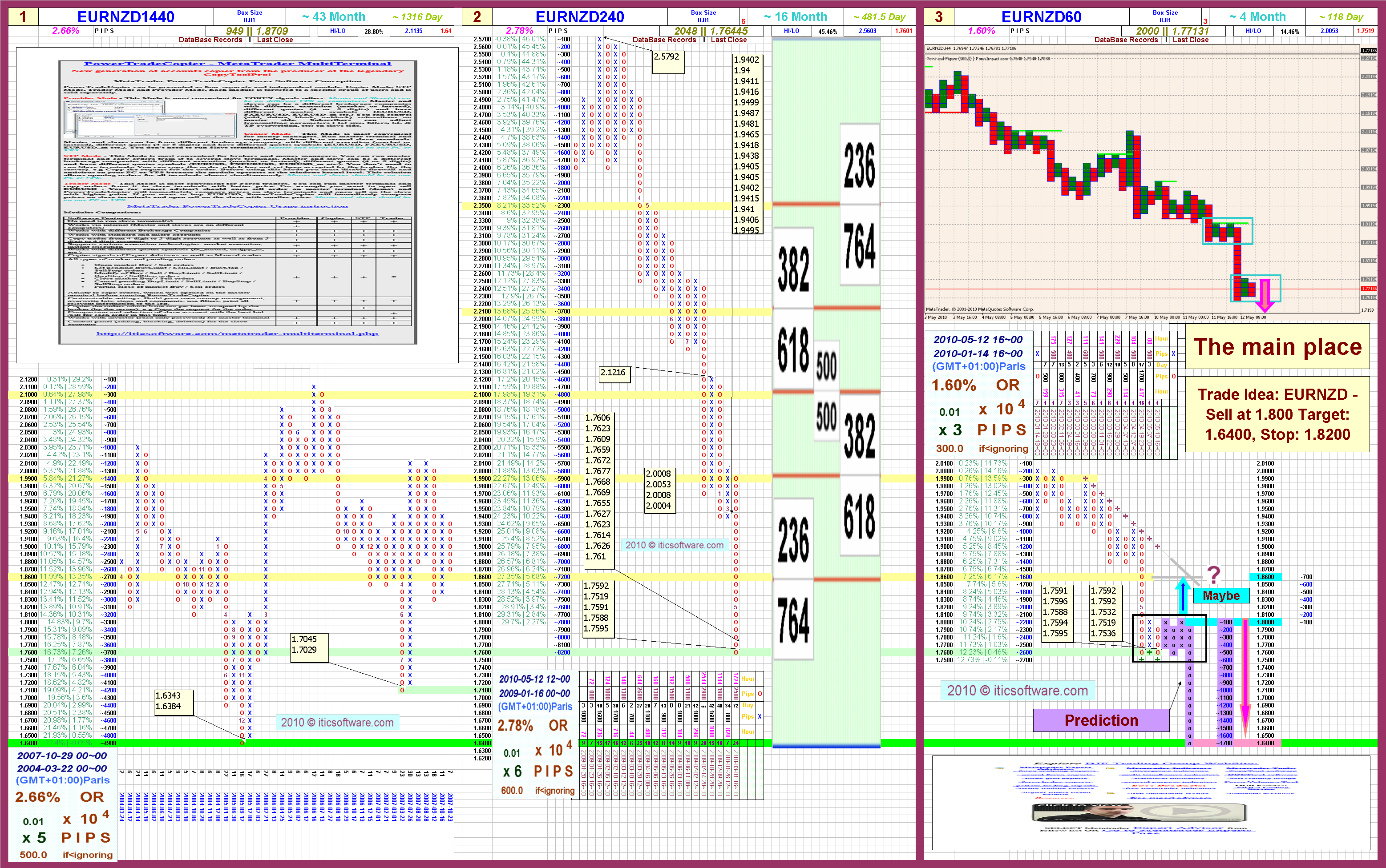 Point and figure charts forex trading