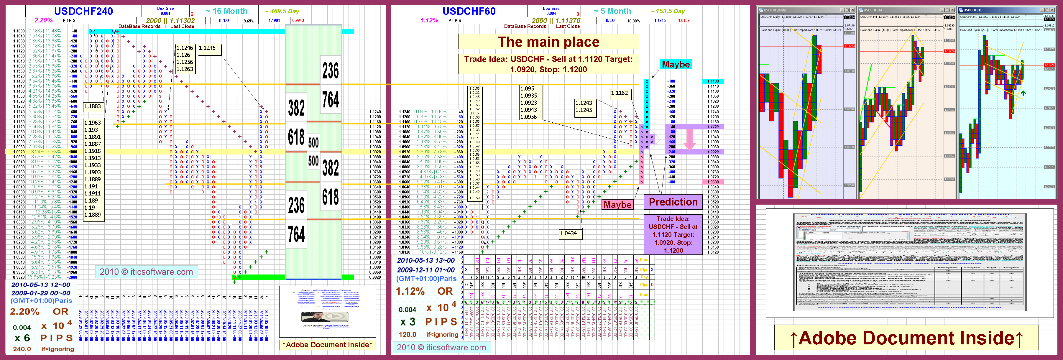 Forex point and figure chart