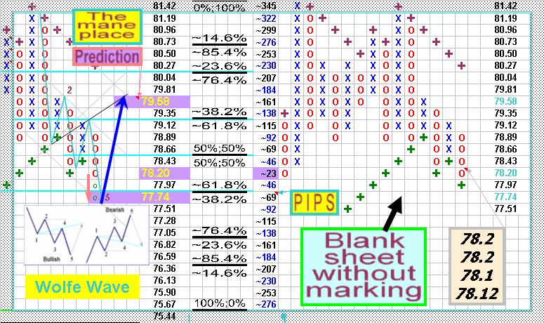 Forex point figure charting software